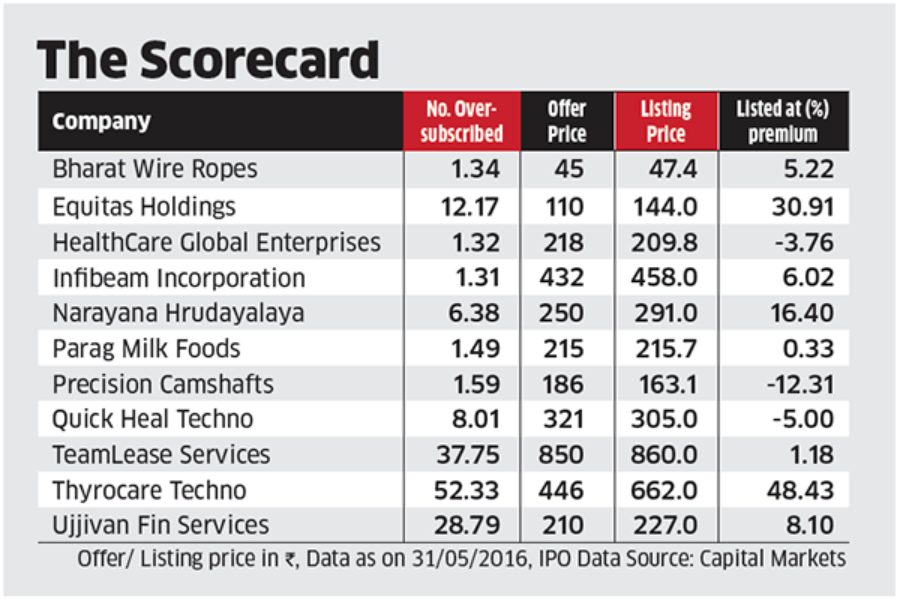 IPO investors open to invest in sectors like dairy firms, micro-finance and healthcare